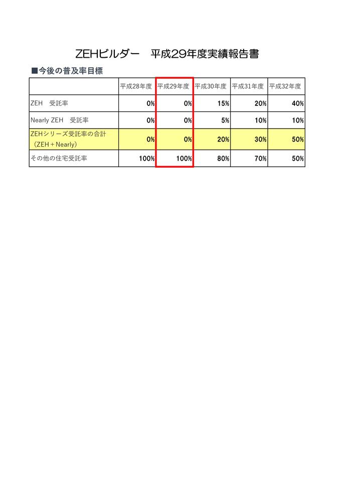 ZEH目標公表資料 28年度実績